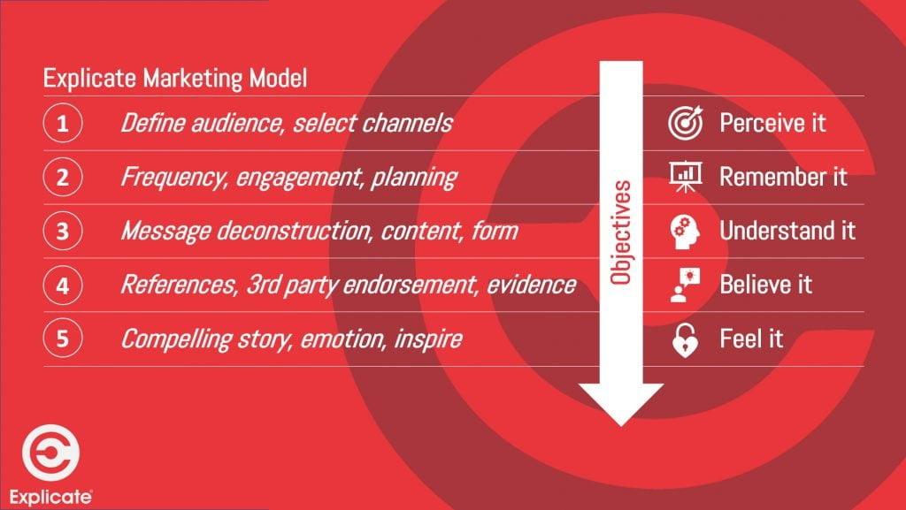 Explicate Marketing Model